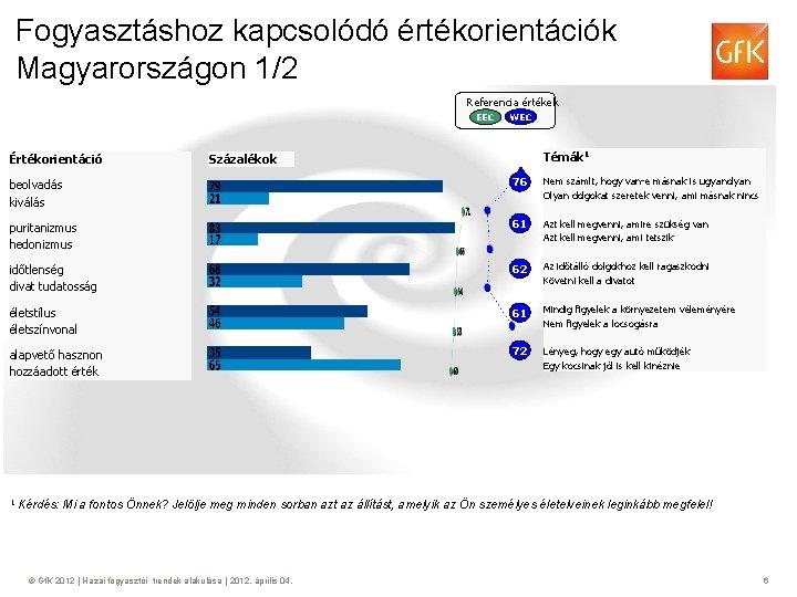 Fogyasztáshoz kapcsolódó értékorientációk Magyarországon 1/2 Referencia értékek EEC Értékorientáció WEC Témák 1 Százalékok beolvadás