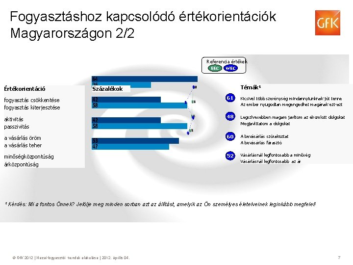 Fogyasztáshoz kapcsolódó értékorientációk Magyarországon 2/2 Referencia értékek EEC Értékorientáció WEC Témák 1 Százalékok fogyasztás