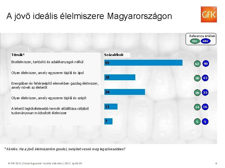 A jövő ideális élelmiszere Magyarországon Referencia értékek EEC Témák 1 WEC Százalékok Bioélelmiszer, tartósító