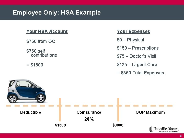 Employee Only: HSA Example Your HSA Account Your Expenses $750 from OC $0 –