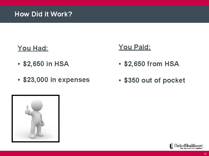 How Did it Work? You Had: You Paid: • $2, 650 in HSA •