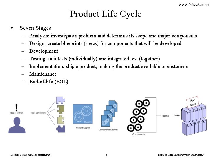 >>> Introduction Product Life Cycle • Seven Stages – – – – Analysis: investigate