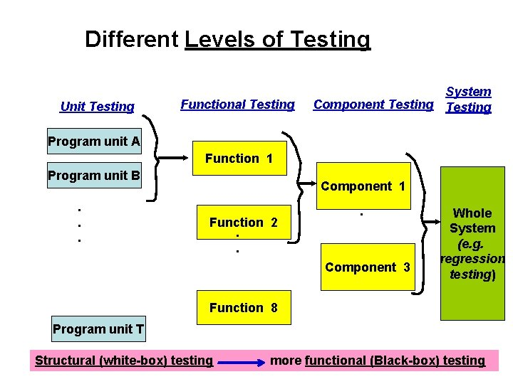 Different Levels of Testing Unit Testing Functional Testing System Component Testing Program unit A