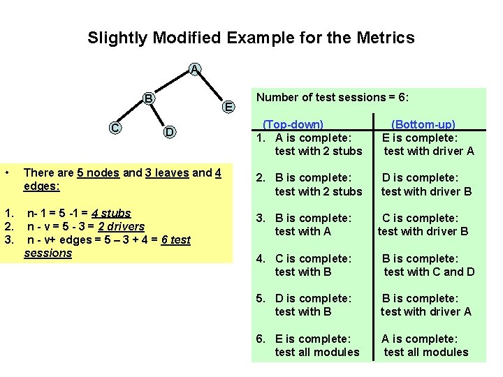Slightly Modified Example for the Metrics A B C E D Number of test