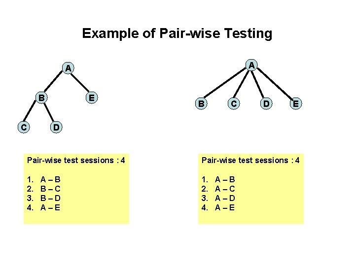 Example of Pair-wise Testing A A B C E B C D E D