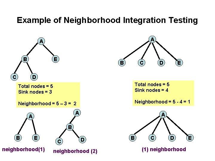 Example of Neighborhood Integration Testing A A B C E B C D E