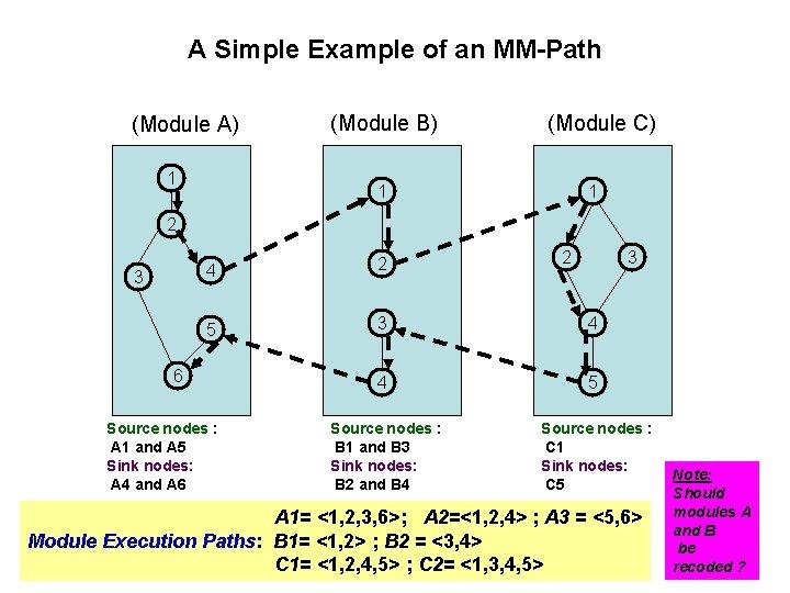 A Simple Example of an MM-Path (Module A) 1 (Module B) (Module C) 1