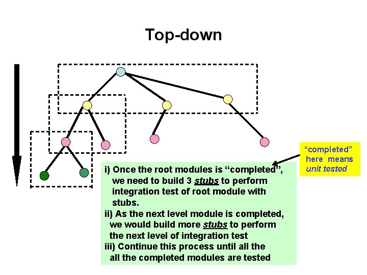 """Top-down i) Once the root modules is """"completed"""", we need to build 3 stubs"""