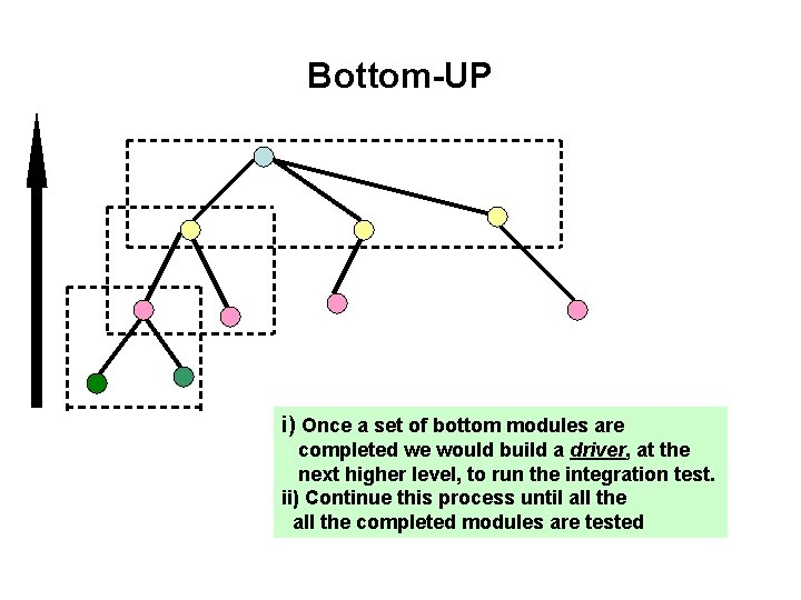 Bottom-UP i) Once a set of bottom modules are completed we would build a