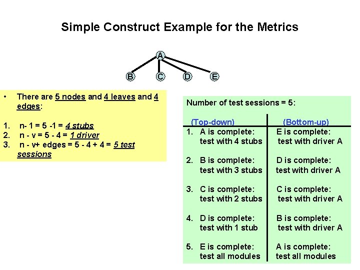 Simple Construct Example for the Metrics A B C • There are 5 nodes