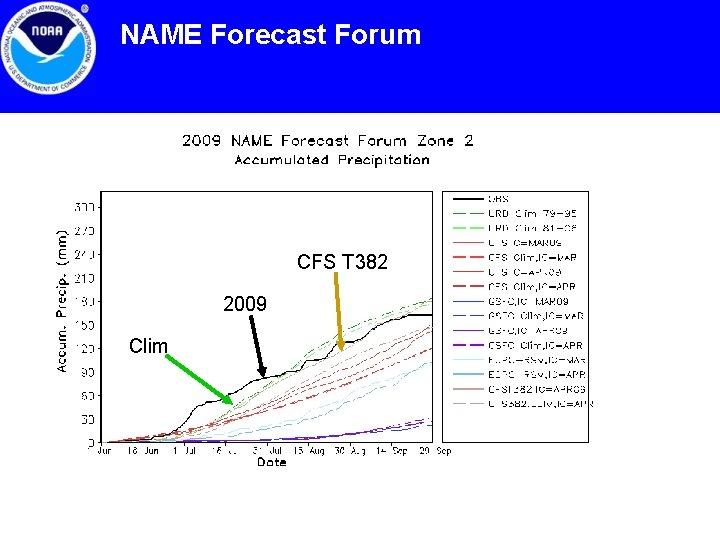 NAME Forecast Forum CFS T 382 2009 Clim