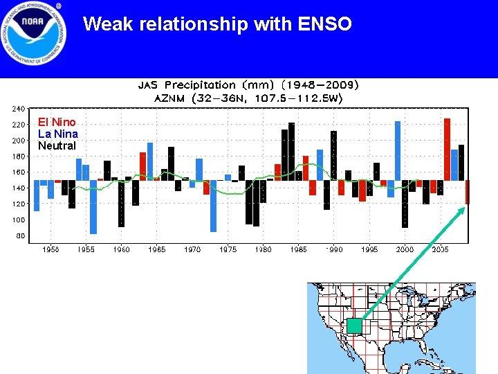 Weak relationship with ENSO El Nino La Nina Neutral