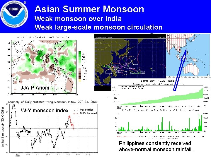 Asian Summer Monsoon Weak monsoon over India Weak large-scale monsoon circulation JJA P Anom
