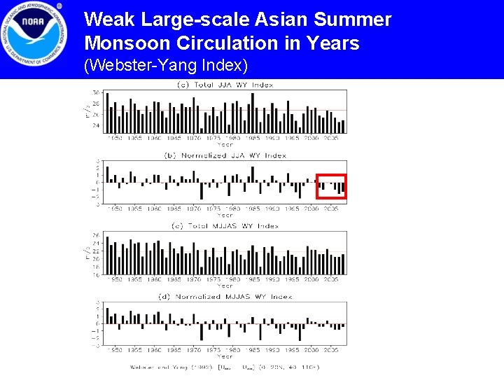 Weak Large-scale Asian Summer Monsoon Circulation in Years (Webster-Yang Index)