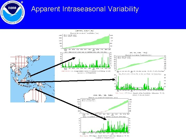 Apparent Intraseasonal Variability