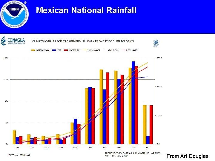 Mexican National Rainfall From Art Douglas