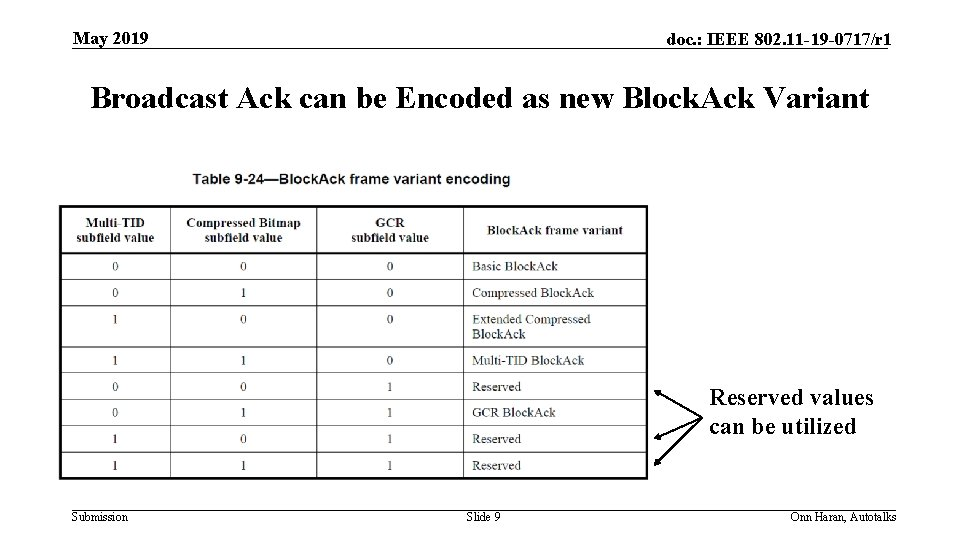 May 2019 doc. : IEEE 802. 11 -19 -0717/r 1 Broadcast Ack can be