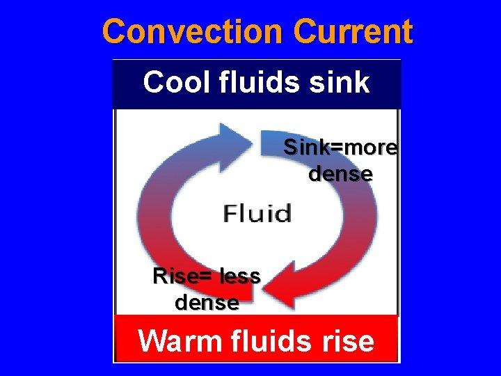 Convection Current Cool fluids sink Sink=more dense Rise= less dense Warm fluids rise