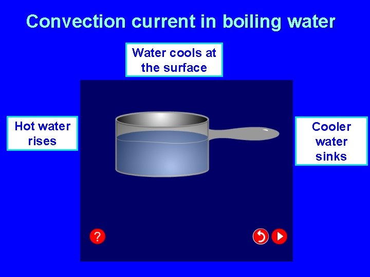 Convection current in boiling water Water cools at the surface Hot water rises Cooler