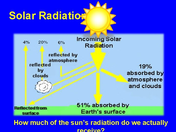 Solar Radiation How much of the sun's radiation do we actually