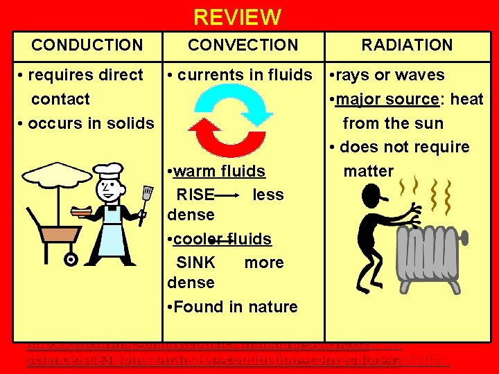 REVIEW CONDUCTION CONVECTION RADIATION • requires direct • currents in fluids • rays or
