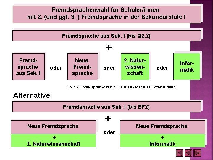 Fremdsprachenwahl für Schüler/innen mit 2. (und ggf. 3. ) Fremdsprache in der Sekundarstufe I