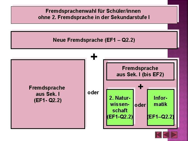 Fremdsprachenwahl für Schüler/innen ohne 2. Fremdsprache in der Sekundarstufe I Neue Fremdsprache (EF 1