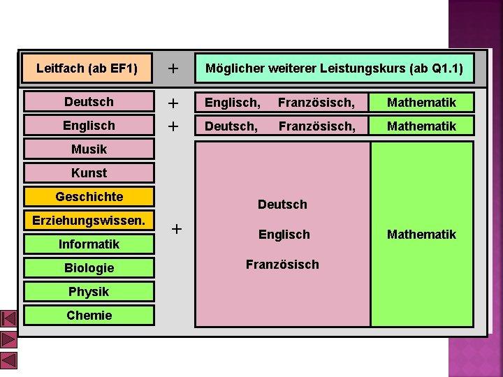 Leitfach (ab EF 1) + Möglicher weiterer Leistungskurs (ab Q 1. 1) Deutsch +