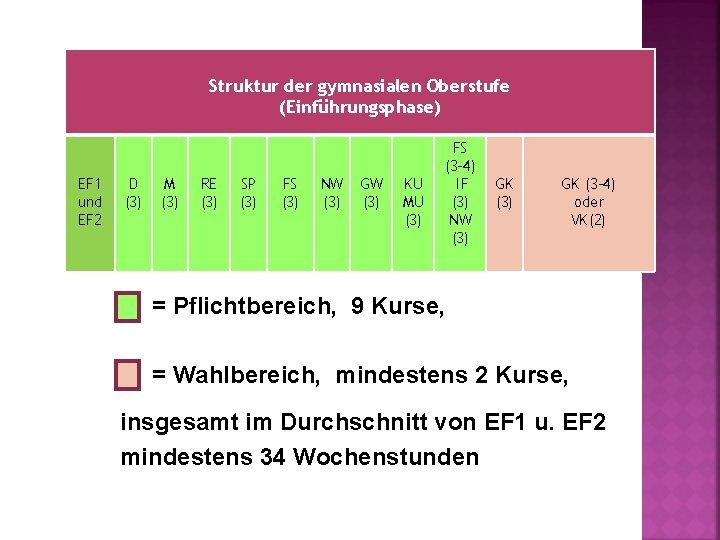 Struktur der gymnasialen Oberstufe (Einführungsphase) EF 1 und EF 2 D (3) M (3)