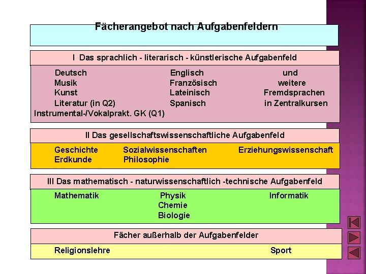 Fächerangebot nach Aufgabenfeldern I Das sprachlich - literarisch - künstlerische Aufgabenfeld Deutsch Musik Kunst