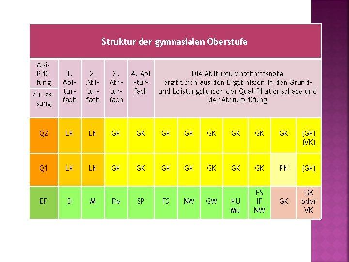 Struktur der gymnasialen Oberstufe Abi. Prüfung Zu-lassung 1. Abiturfach 2. Abiturfach 3. Abiturfach 4.