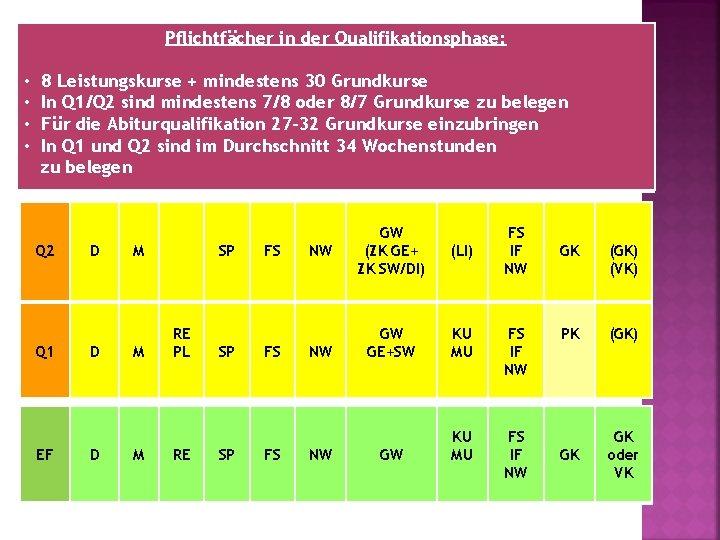 Pflichtfächer in der Qualifikationsphase: • • 8 Leistungskurse + mindestens 30 Grundkurse In Q