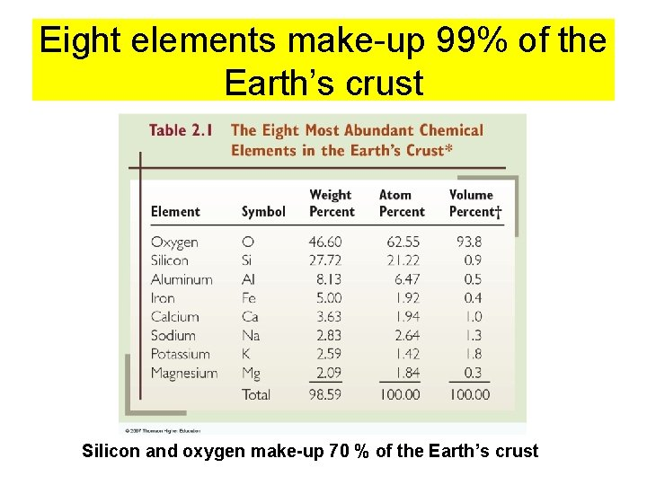 Eight elements make-up 99% of the Earth's crust Silicon and oxygen make-up 70 %