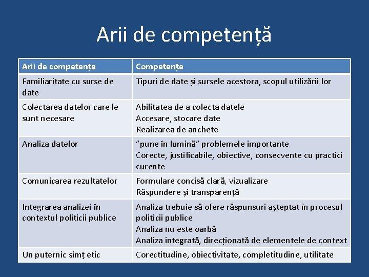 Arii de competență Arii de competențe Competențe Familiaritate cu surse de date Tipuri de