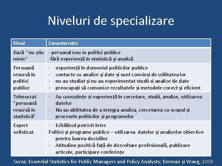 """Niveluri de specializare Nivel Caracteristici Bază """"nu știu - personal nou in politici publice"""