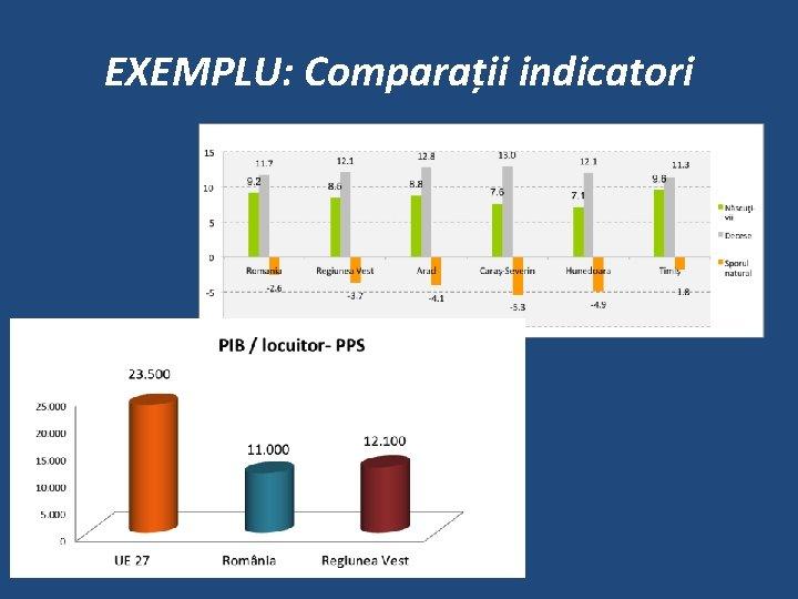 EXEMPLU: Comparații indicatori