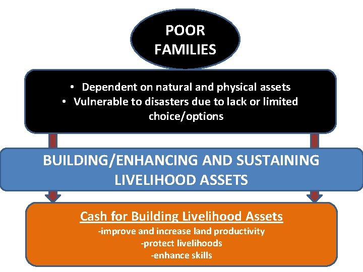 POOR FAMILIES • Dependent on natural and physical assets • Vulnerable to disasters due