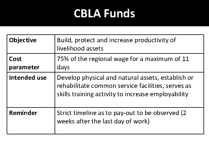 CBLA Funds Objective Cost parameter Build, protect and increase productivity of livelihood assets 75%
