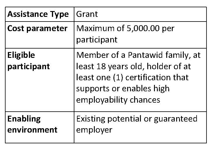 Assistance Type Grant Cost parameter Maximum of 5, 000. 00 per participant Eligible participant