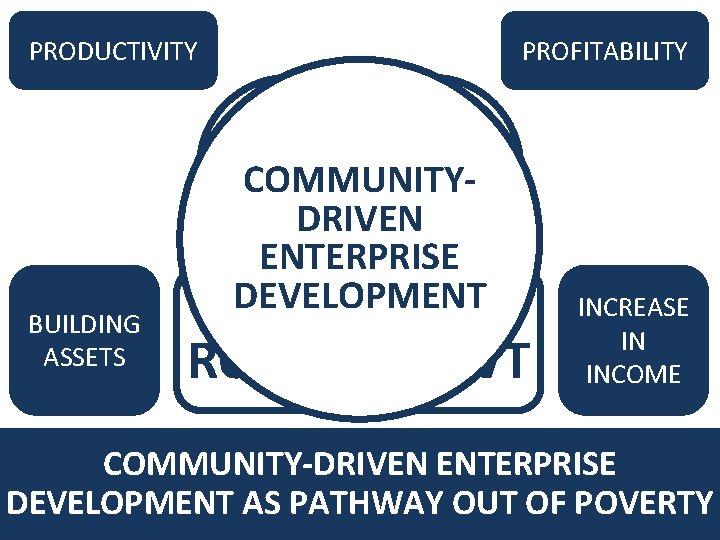 PRODUCTIVITY PROFITABILITY RESOURCES BUILDING ASSETS COMMUNITYDRIVENMARKET ENTERPRISE DEVELOPMENT BRIDGING ROLE OF GOVT INCREASE IN