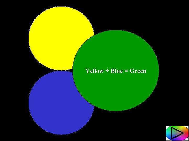 Yellow + Blue = Green