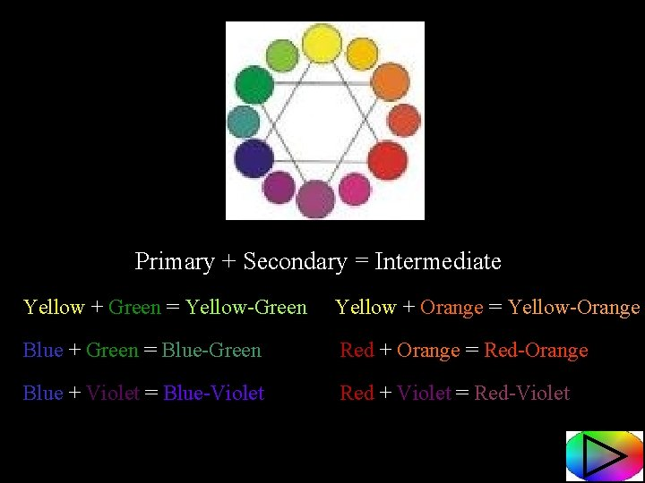 Primary + Secondary = Intermediate Yellow + Green = Yellow-Green Yellow + Orange =