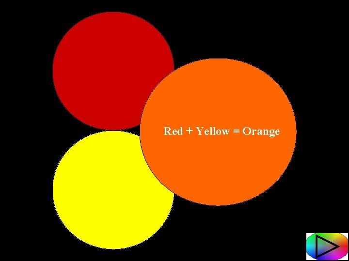 Red + Yellow = Orange