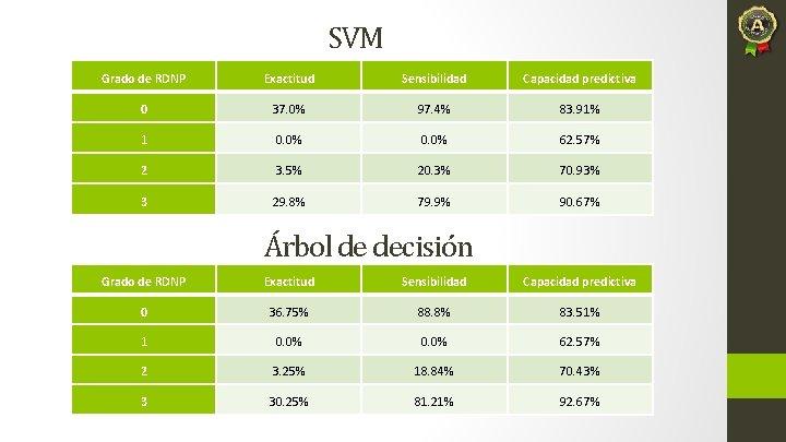 SVM Grado de RDNP Exactitud Sensibilidad Capacidad predictiva 0 37. 0% 97. 4% 83.