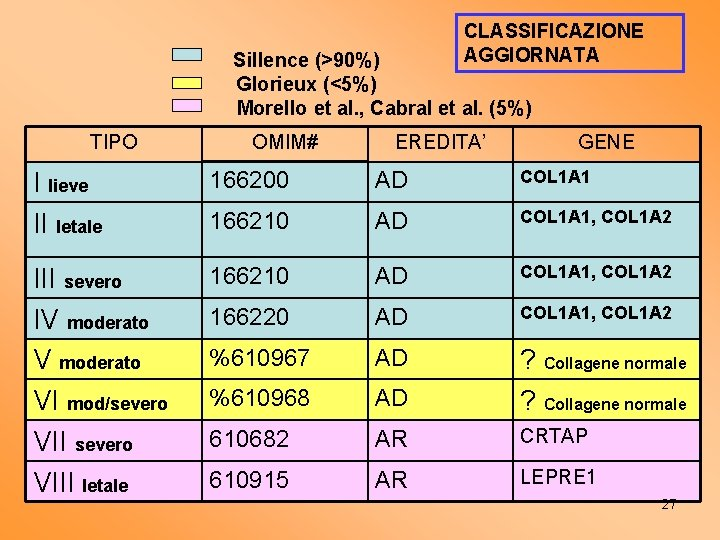 CLASSIFICAZIONE AGGIORNATA Sillence (>90%) Glorieux (<5%) Morello et al. , Cabral et al. (5%)