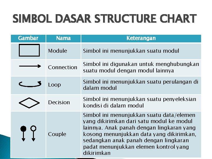 SIMBOL DASAR STRUCTURE CHART Gambar Nama Keterangan Module Simbol ini menunjukkan suatu modul Connection