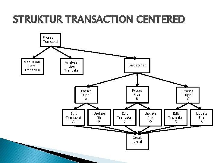 STRUKTUR TRANSACTION CENTERED Proses Transaksi Masukkan Data Transaksi Analyser tipe Transaksi Dispatcher Proses tipe