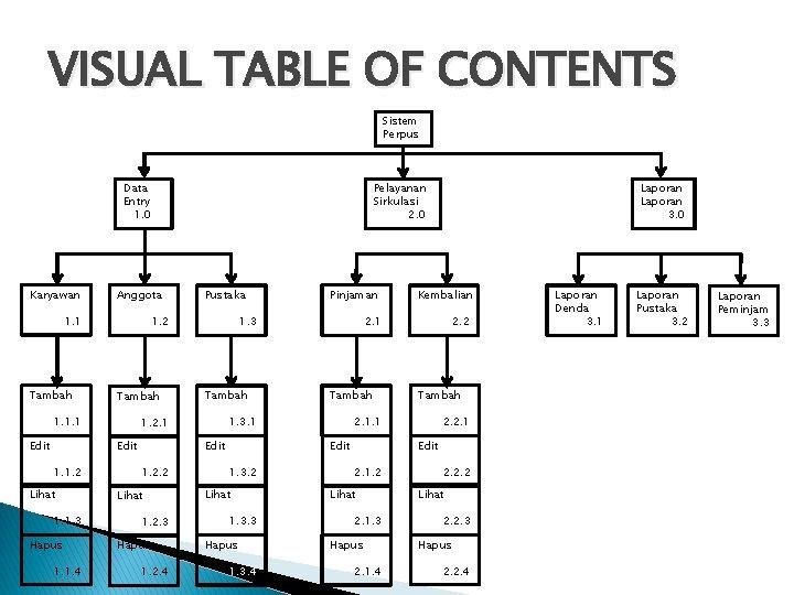 VISUAL TABLE OF CONTENTS Sistem Perpus Data Entry 1. 0 Karyawan Anggota 1. 1