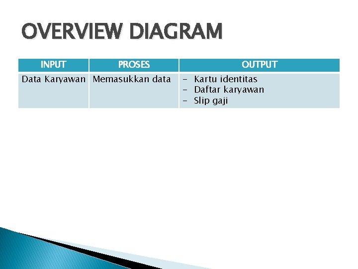 OVERVIEW DIAGRAM INPUT PROSES Data Karyawan Memasukkan data OUTPUT - Kartu identitas - Daftar