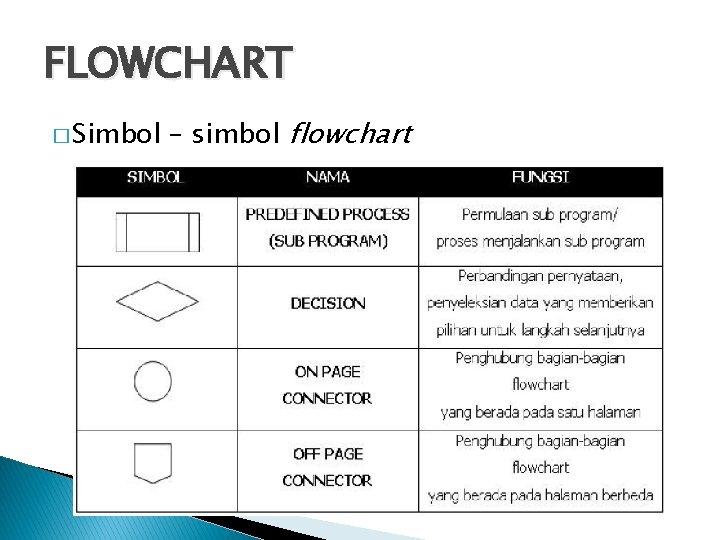 FLOWCHART � Simbol – simbol flowchart